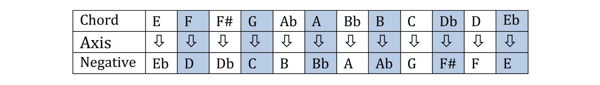 Negative Harmony Chart C