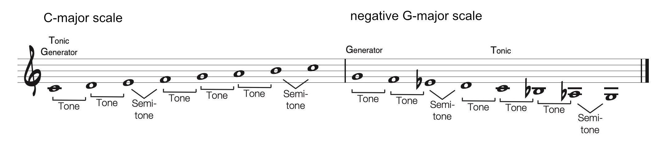 Negative G Major Scale