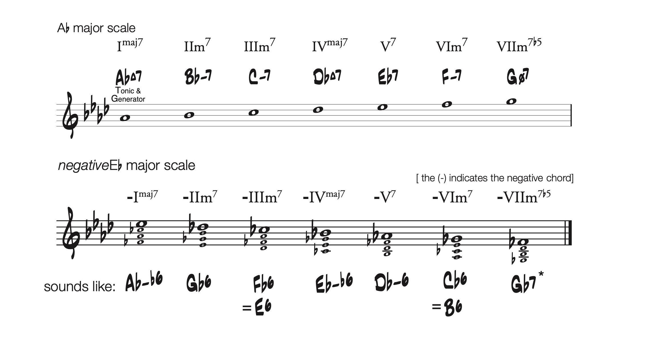 Negative Harmony chords in AЬ