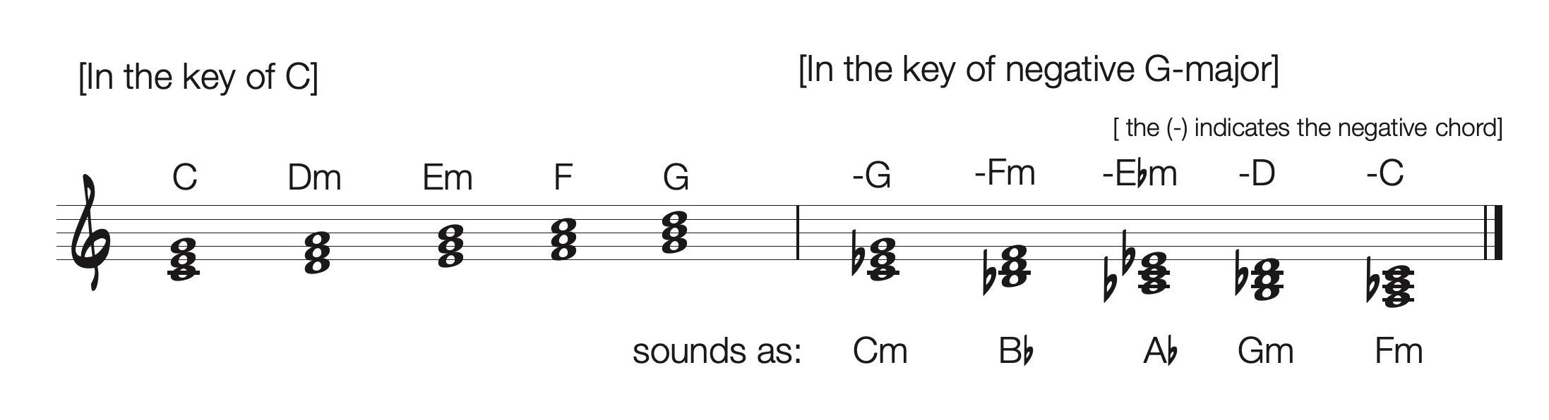 Negative Chords